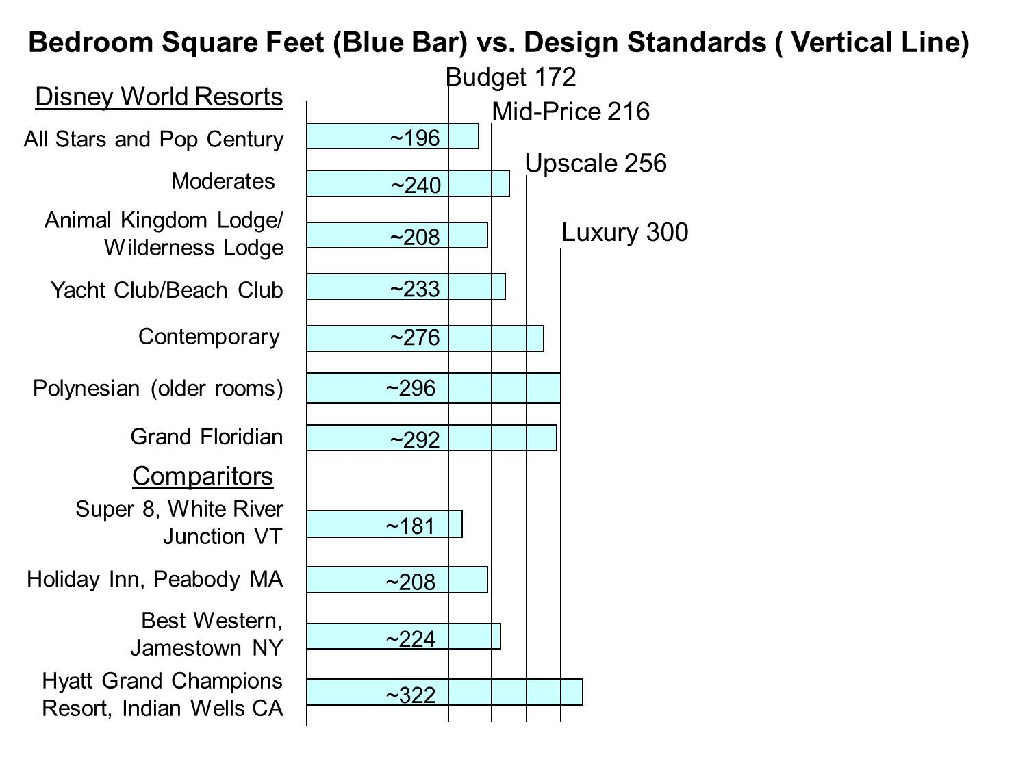 How many square feet in a square foot for Hotel design standards