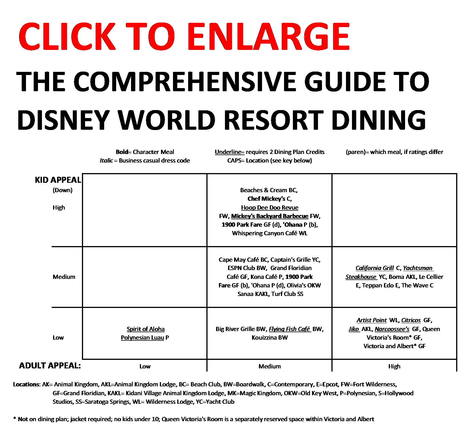 table service meals at walt disney world resorts ranked in order