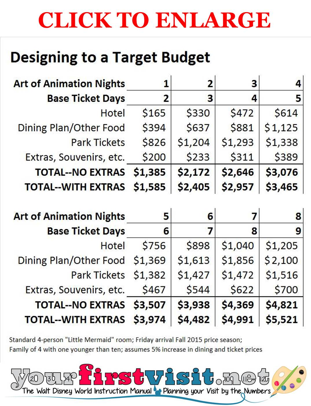 Designing a Disney World Visit to a Target Budget from yourfirstvisit.net