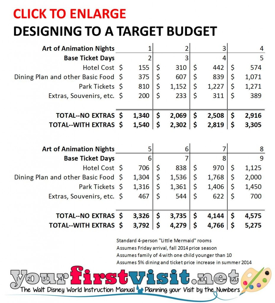 Designing to a Target Disney World Budget