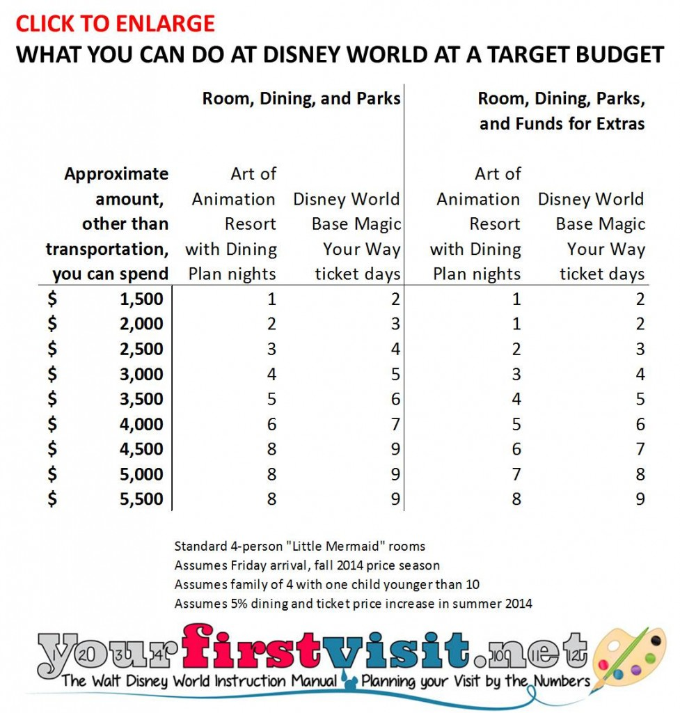 What you can do for a target budget at Disney World from yourfirstvisit.net