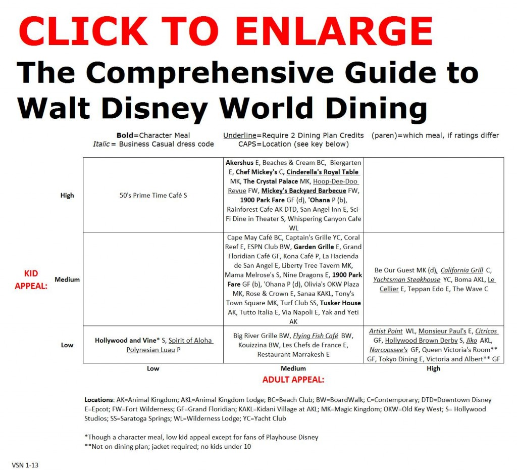 Walt Disney World Dining Guide