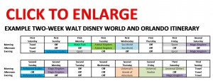 Example Two Week Walt Disney World and Orlando Itinerary
