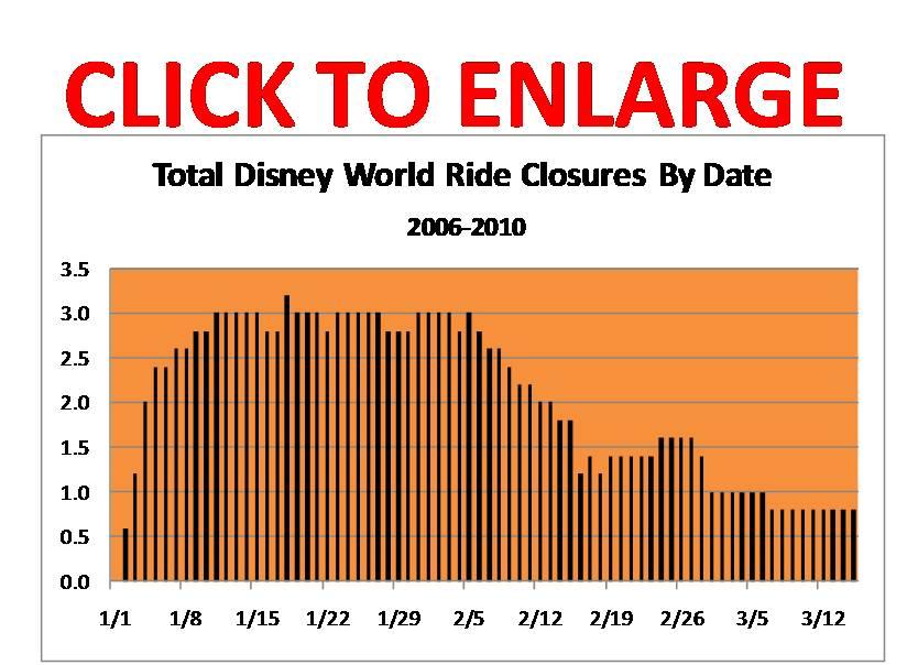 walt disney world rides. (This figure excludes rides