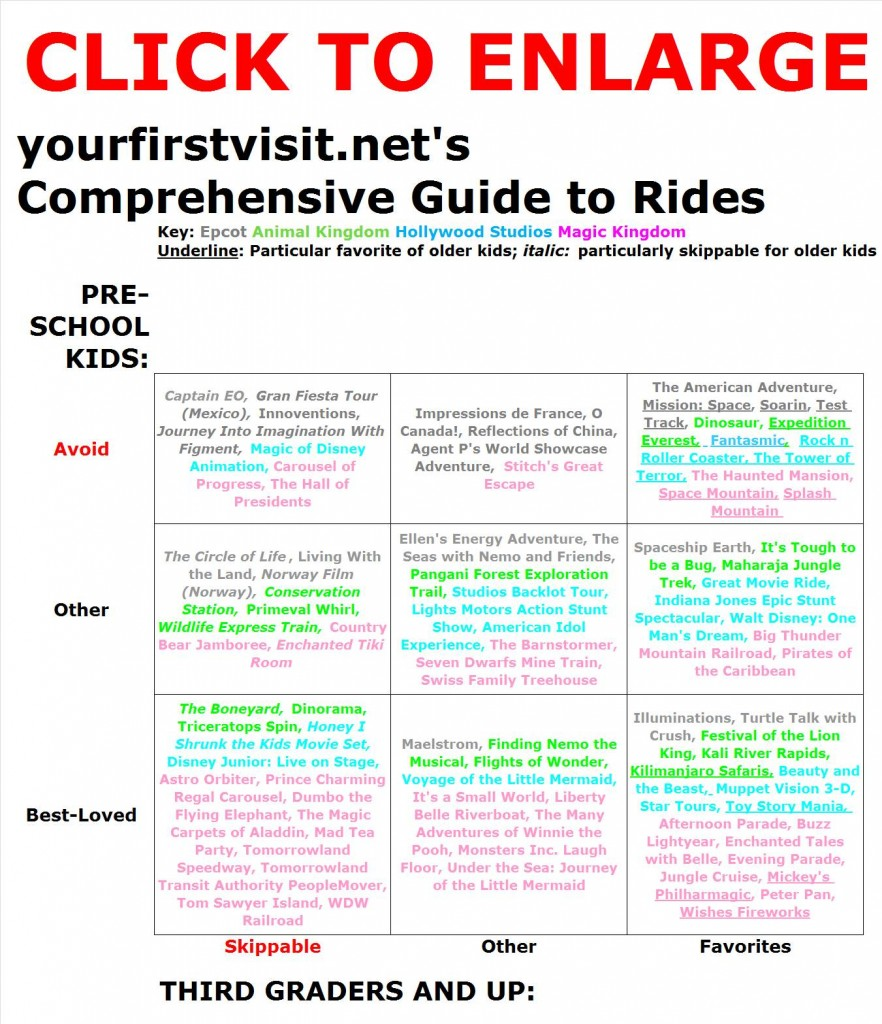 Guide to Walt Disney World Rides by Age from yourfirstvisit.net