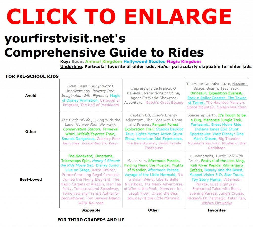 The Comprehensive Guide to Disney World Rides from yourfirstvisit.net