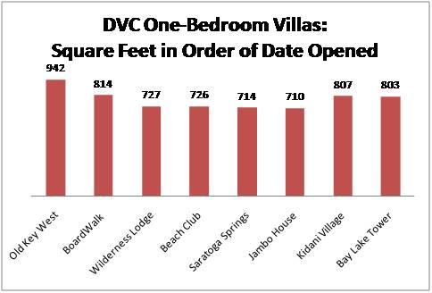 review disney s boardwalk villas the walt disney world dvc boardwalk villas resales point charts videos