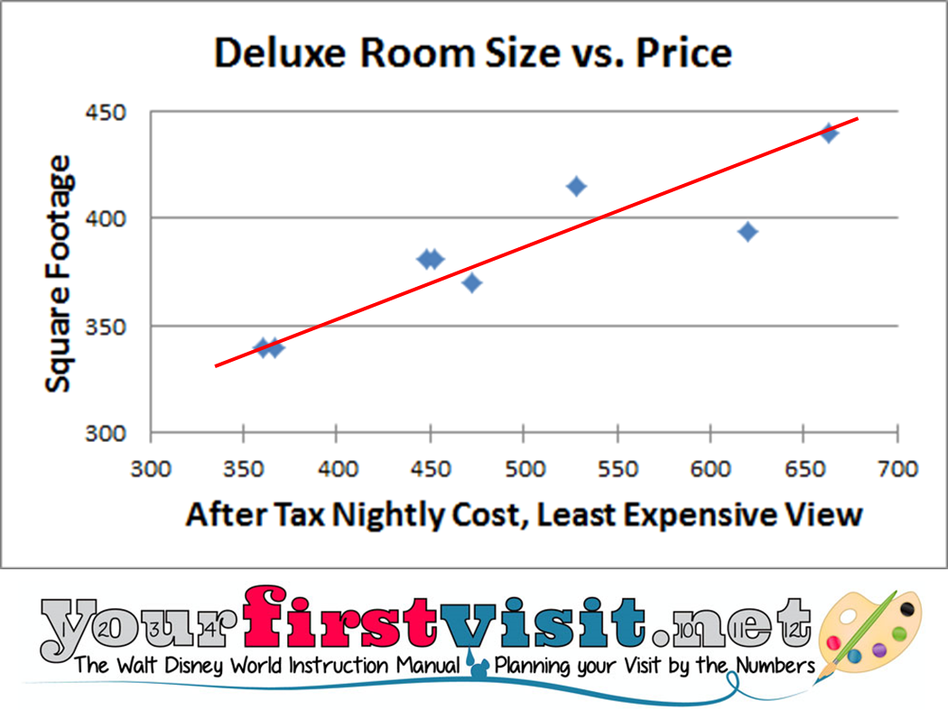 Deluxe Room Prices vs Square Feet from yourfirstvisit.net