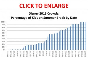 Summer Disney World Crowds