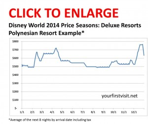 Disney World 2014 Price Seasons--Deluxe Resorts