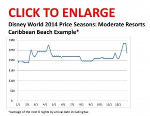Disney World 2014 Price Seasons--Moderate Resorts