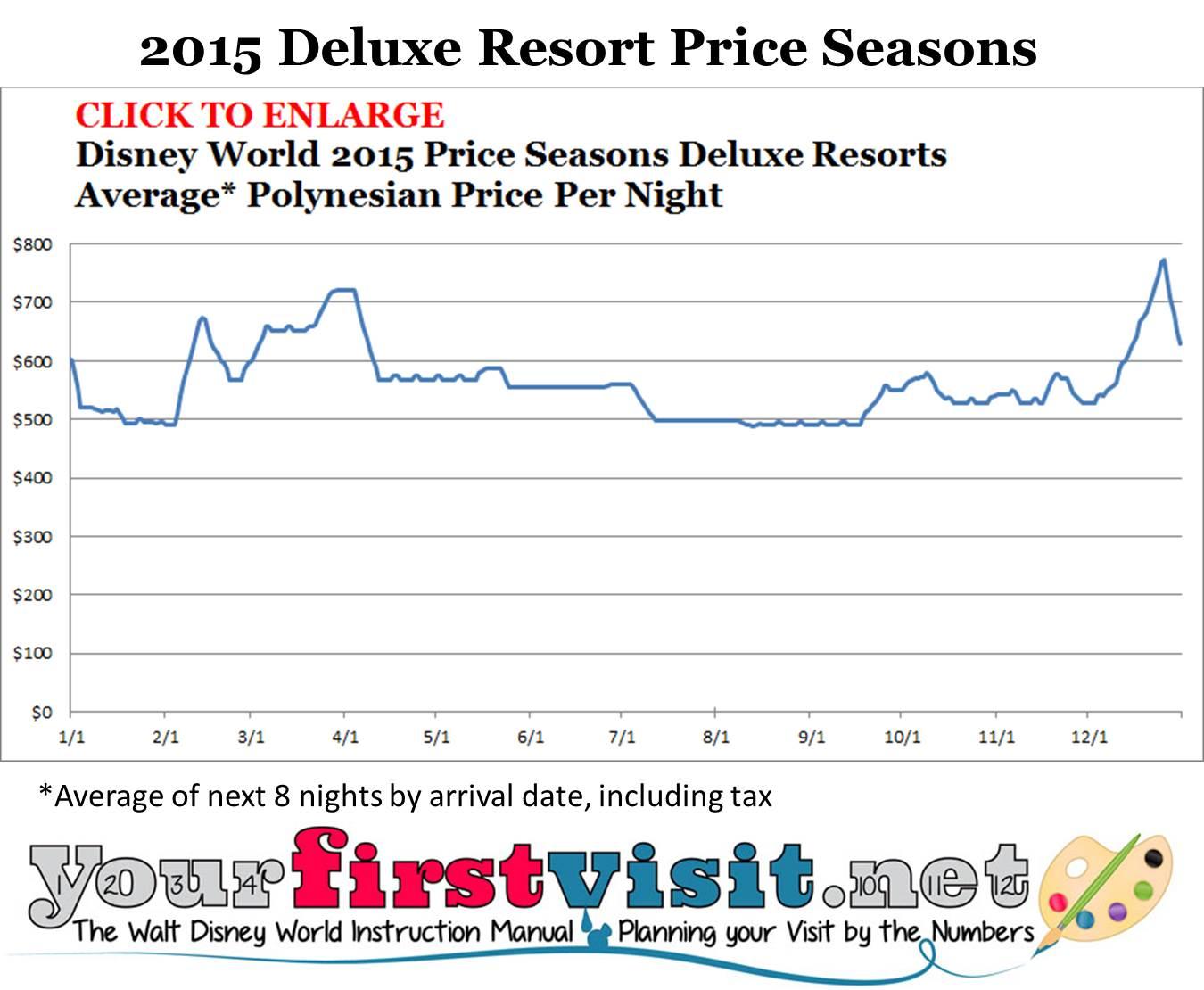 Disney World 2015 Deluxe Resort Price Seasons from yourfirstvisit.net