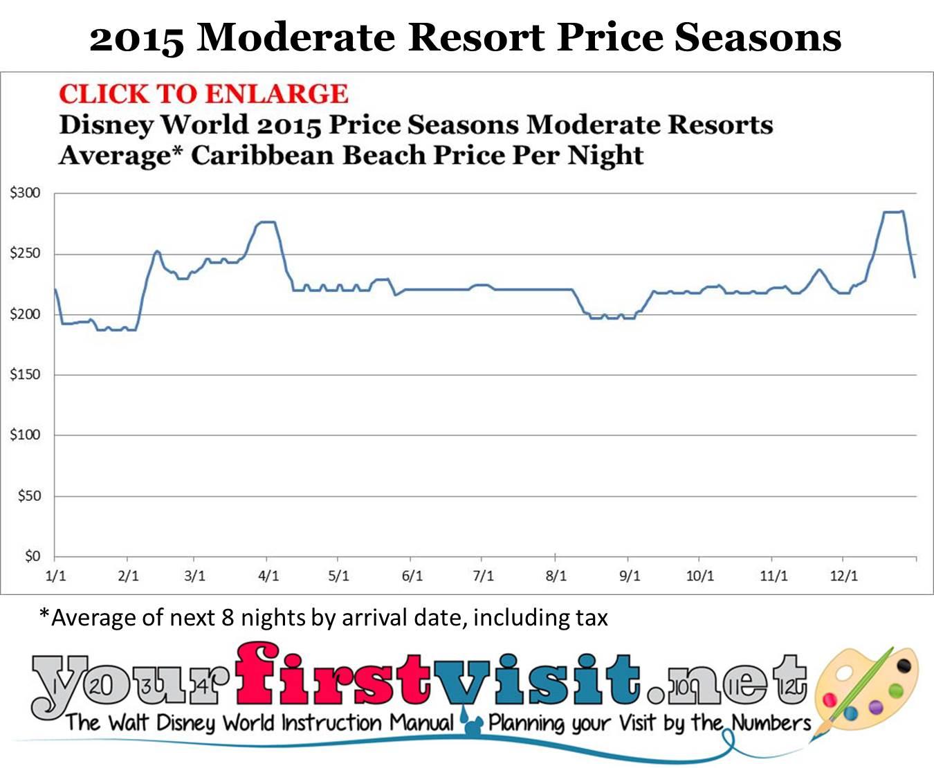 Disney World 2015 Moderate Resort Price Seasons from yourfirstvisit.net