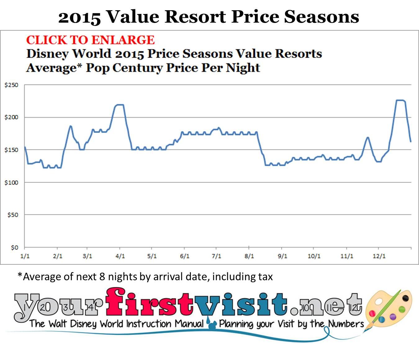 Disney World 2015 Value Resort Price Seasons from yourfirstvisit.net
