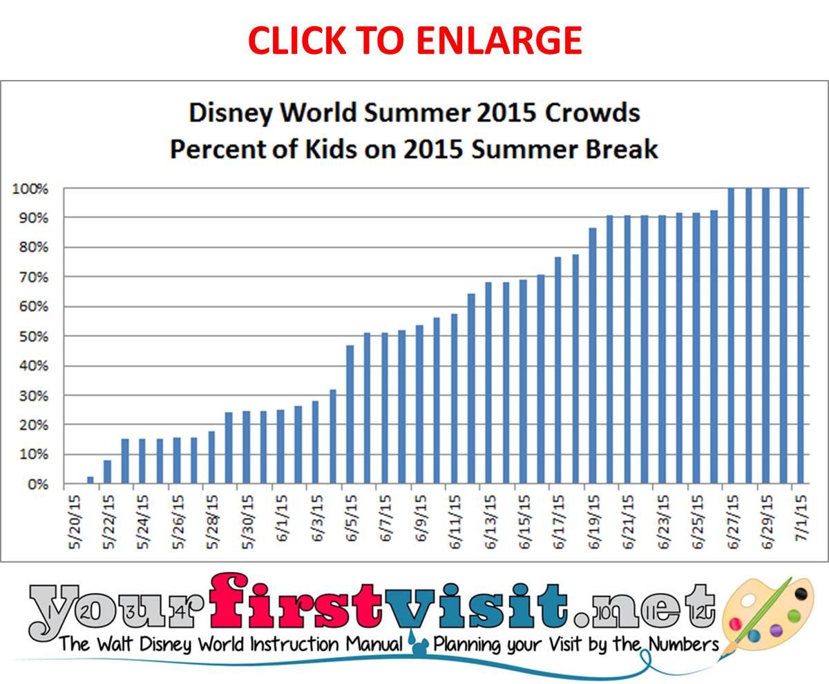 2015 Summer Crowds at Disney World from yourfirstvisit.net