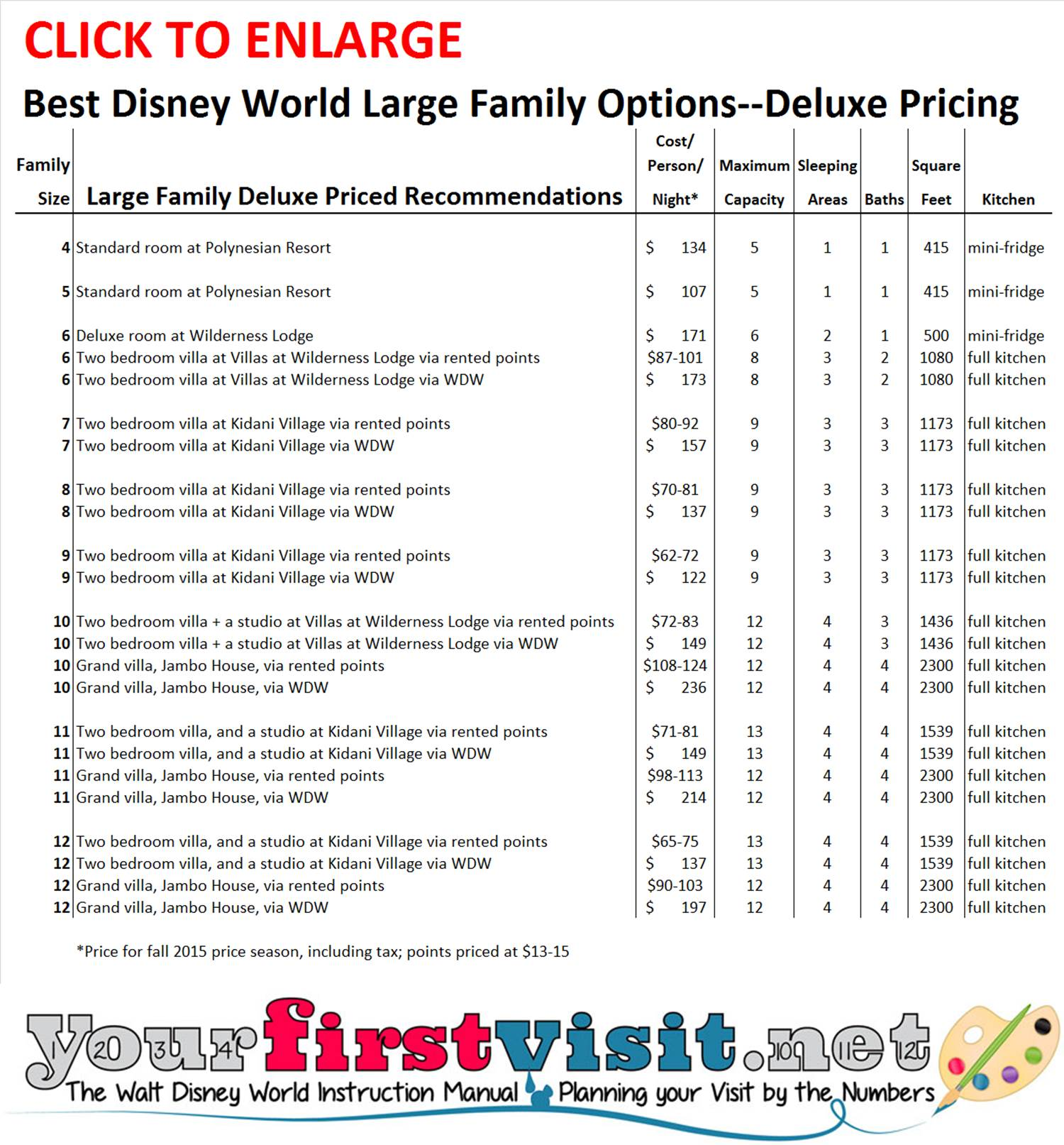 Disney World Deluxe Large Family Recommendations from yourfirstvisit.net