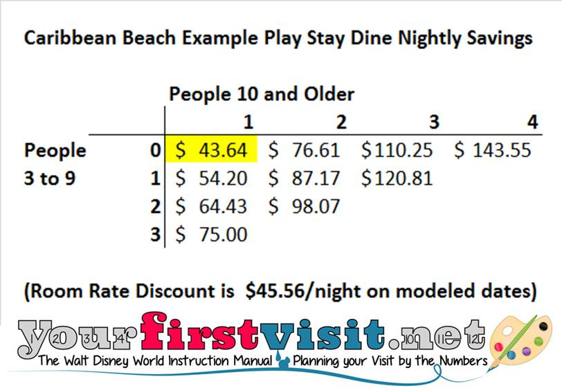 Rack Rate Savings Example Caribbean Beach Stay Play Dine from yourfirstvisit.net