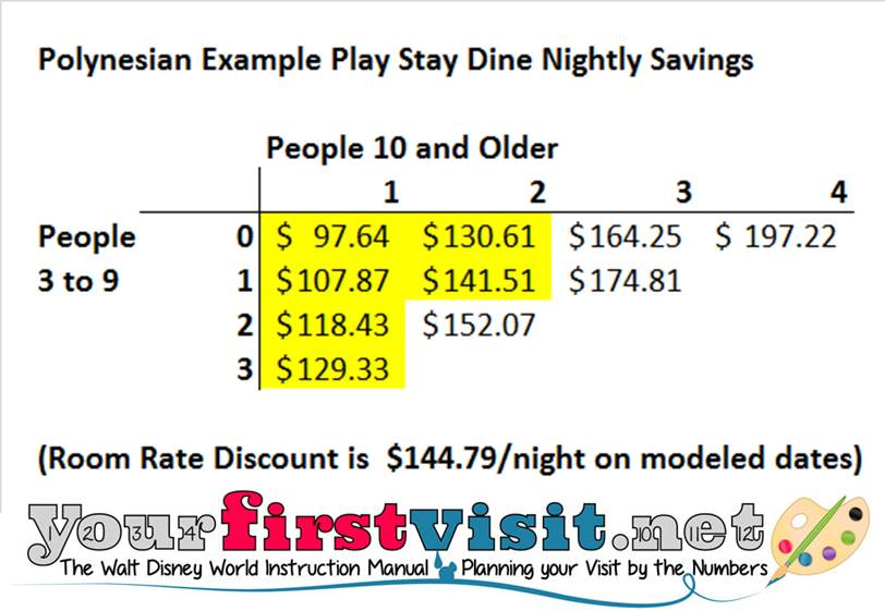 Rack Rate Savings Example Polynesian Stay Play Dine from yourfirstvisit.net
