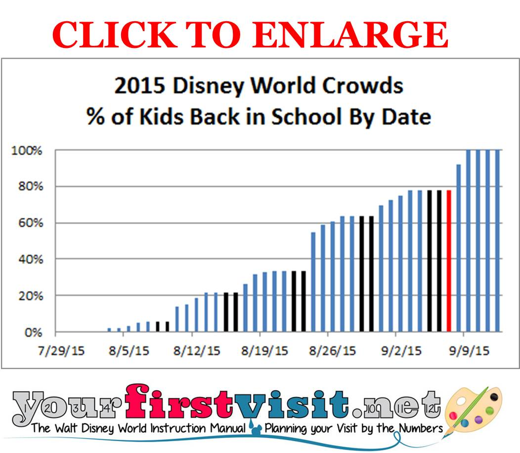 Disney World End of Summer Crowds 2015 from yourfirstvisit.net