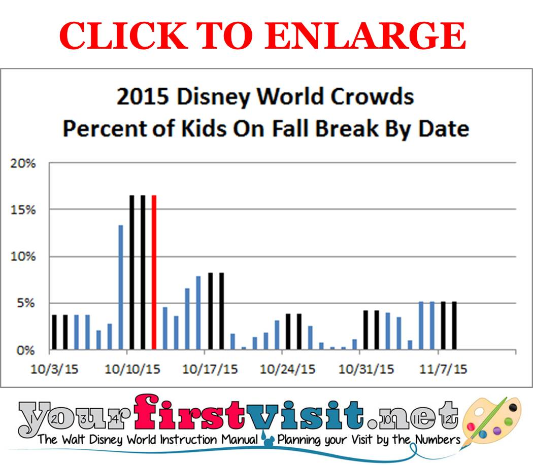 Disney World Fall Break Crowds 2015 from yourfirstvisit.net