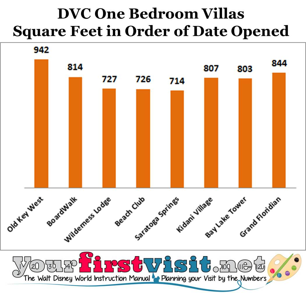 DVC One Bedroom Size Comparison from yourfirstvisit.net
