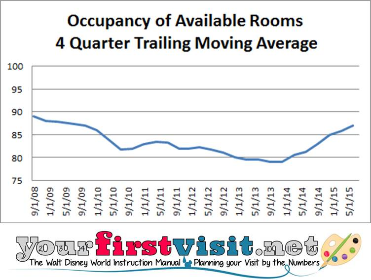 Disney Resort Occupancy from yourfirstvisit.net