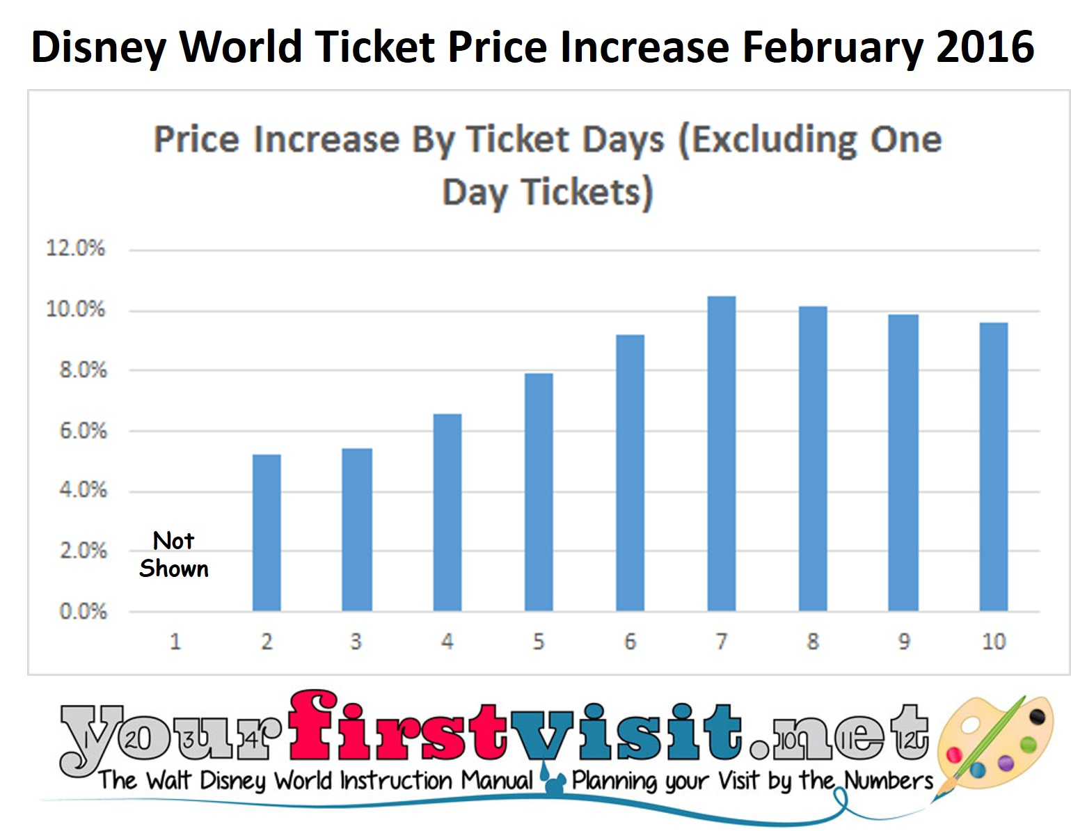 Disney World Percentage Price Increases February 2016 from yourfirstvisit.net