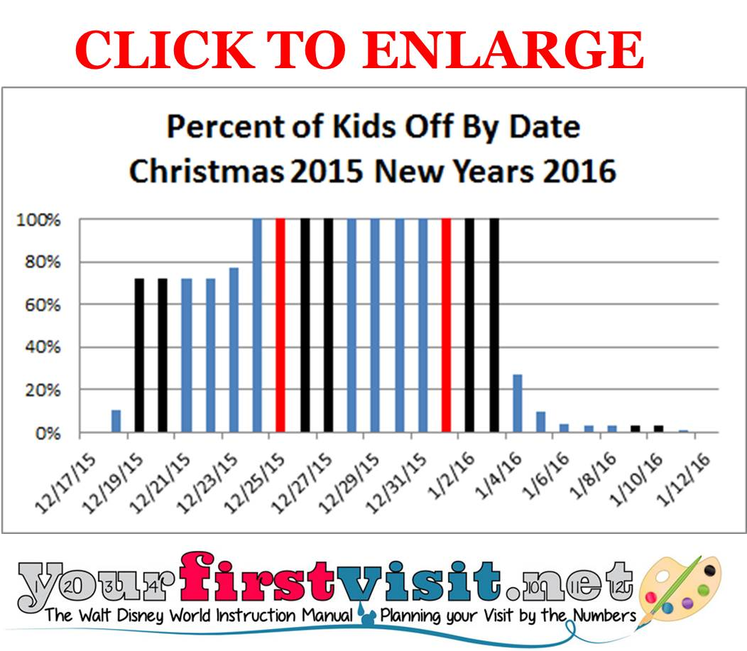 Disney World Christmas 2015 New Years 2016 Crowds from yourfirstvisit.net
