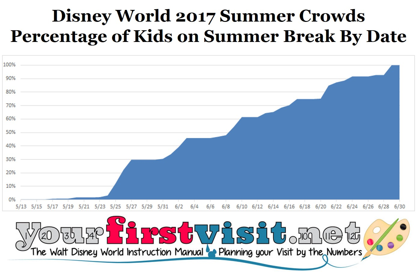 Disney World Summer 2017 Crowds from yourfirstvisit.net