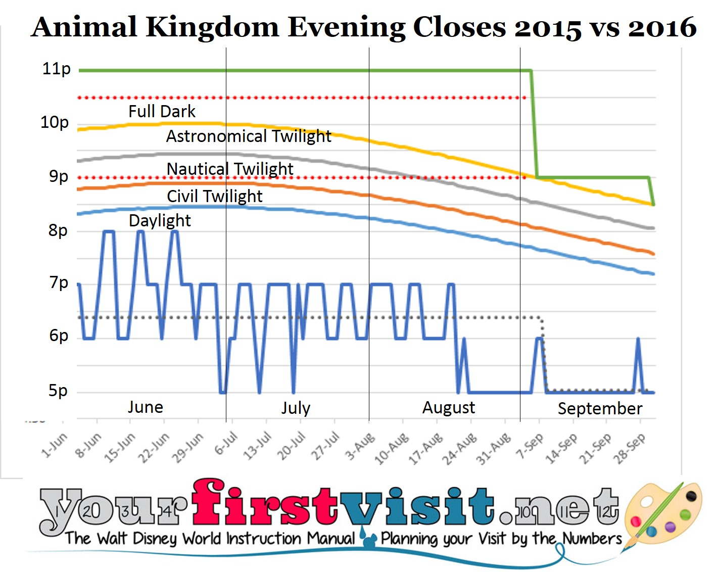 Animal Kingdom 2015 vs 2016 Summer Closes from yourfirstvisit.net