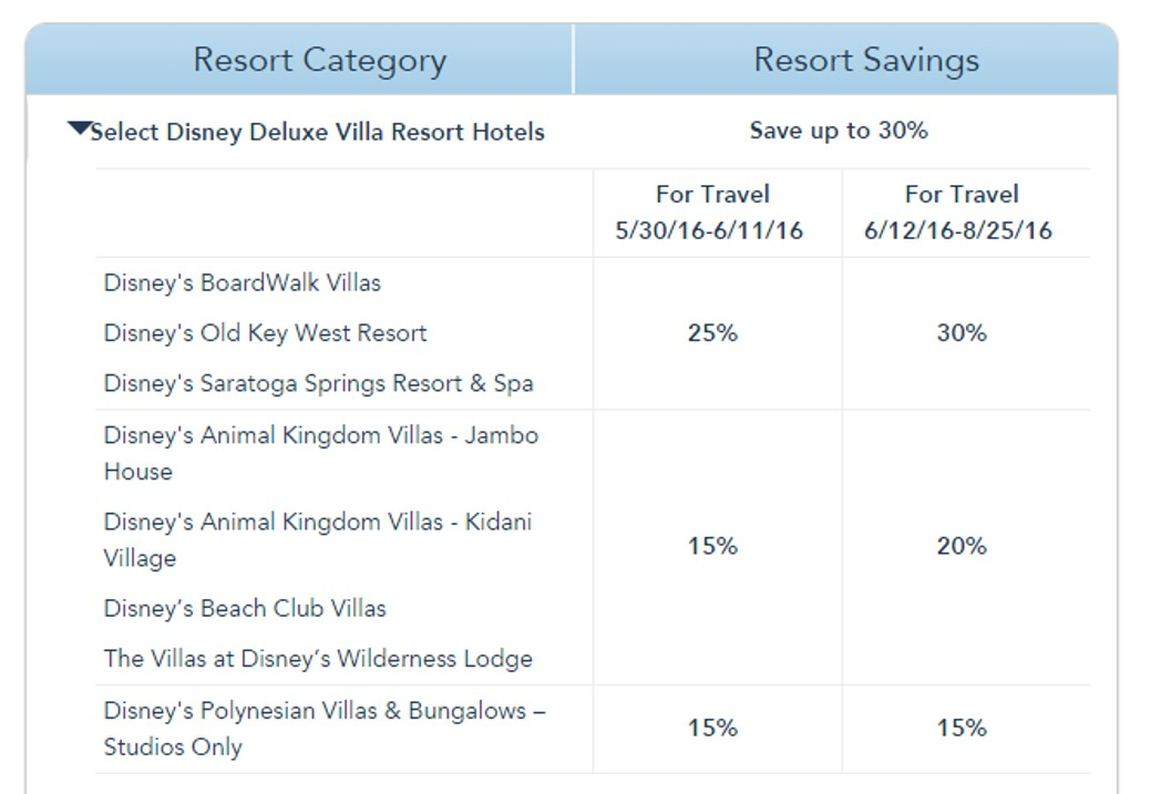 DVC Summer Deal Savings from yourfirstvisit.net