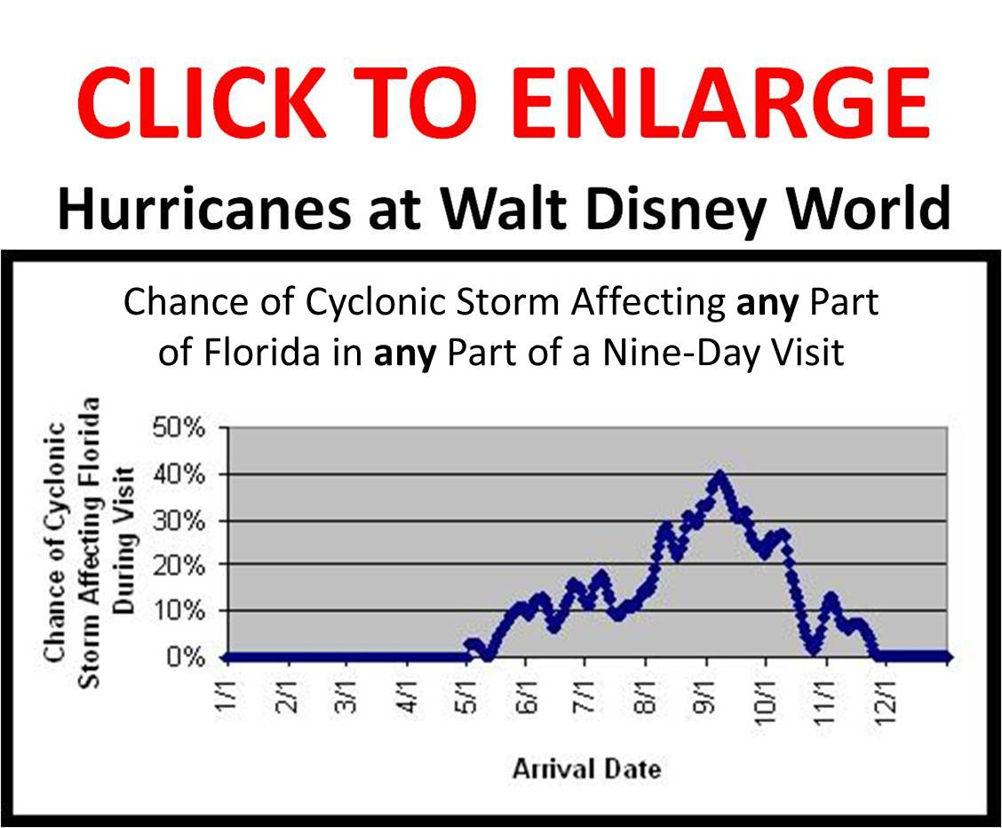 Chance Of Hurricane Affecting Florida During Visit By Arrival Date - 14 day weather for orlando florida