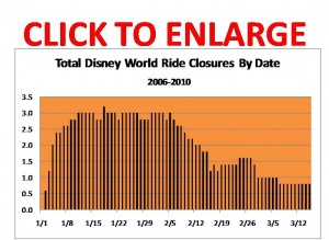 Walt Disney World Ride Closures