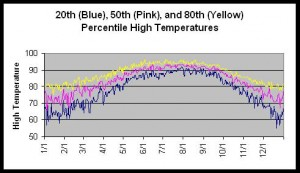 Disney World Temperatures and Percentile Distribution