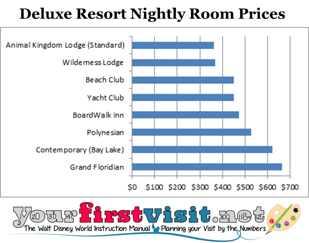 Deluxe Room Prices from yourfirstvisit.net