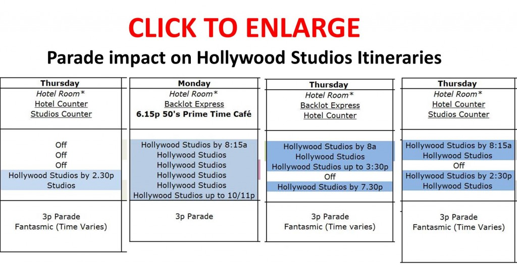 Parade Impact on Itineraries for Disney's Hollywood Studios