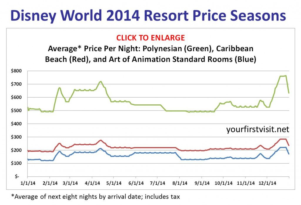 Disney World 2014 Price Seasons v2