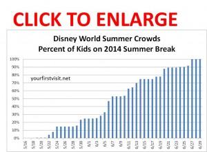 Disney World 2014 Summer Crowds from yourfirstvisit.net