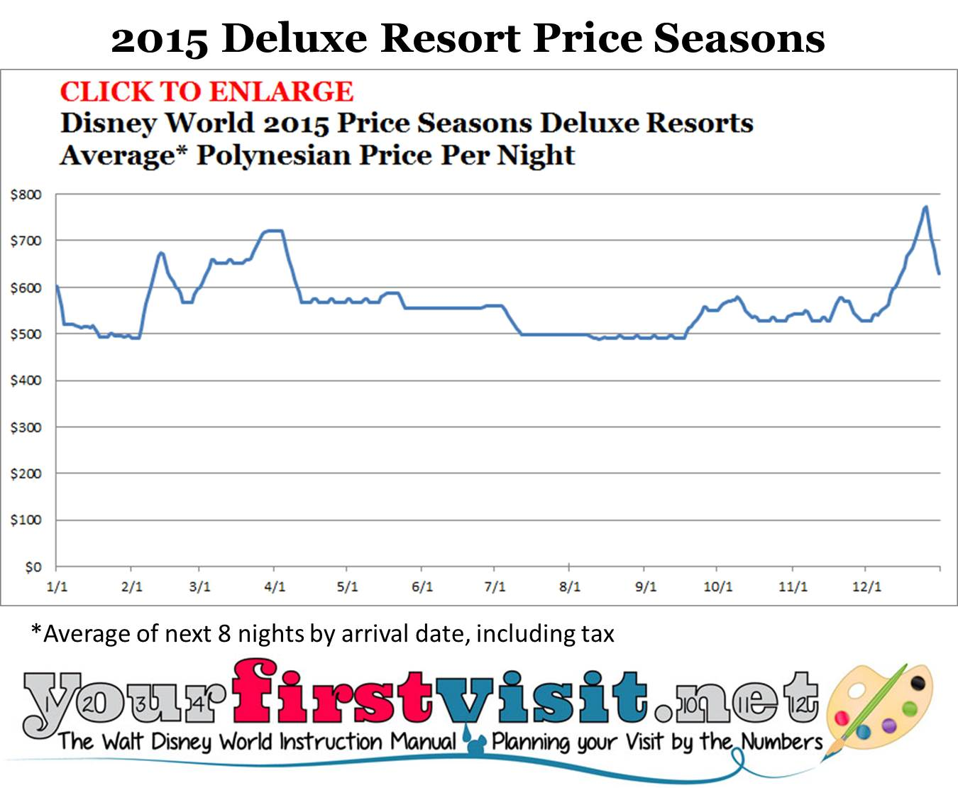Disney World 2015 Deluxe Resort Price Seasons from yourfirstvisit.net