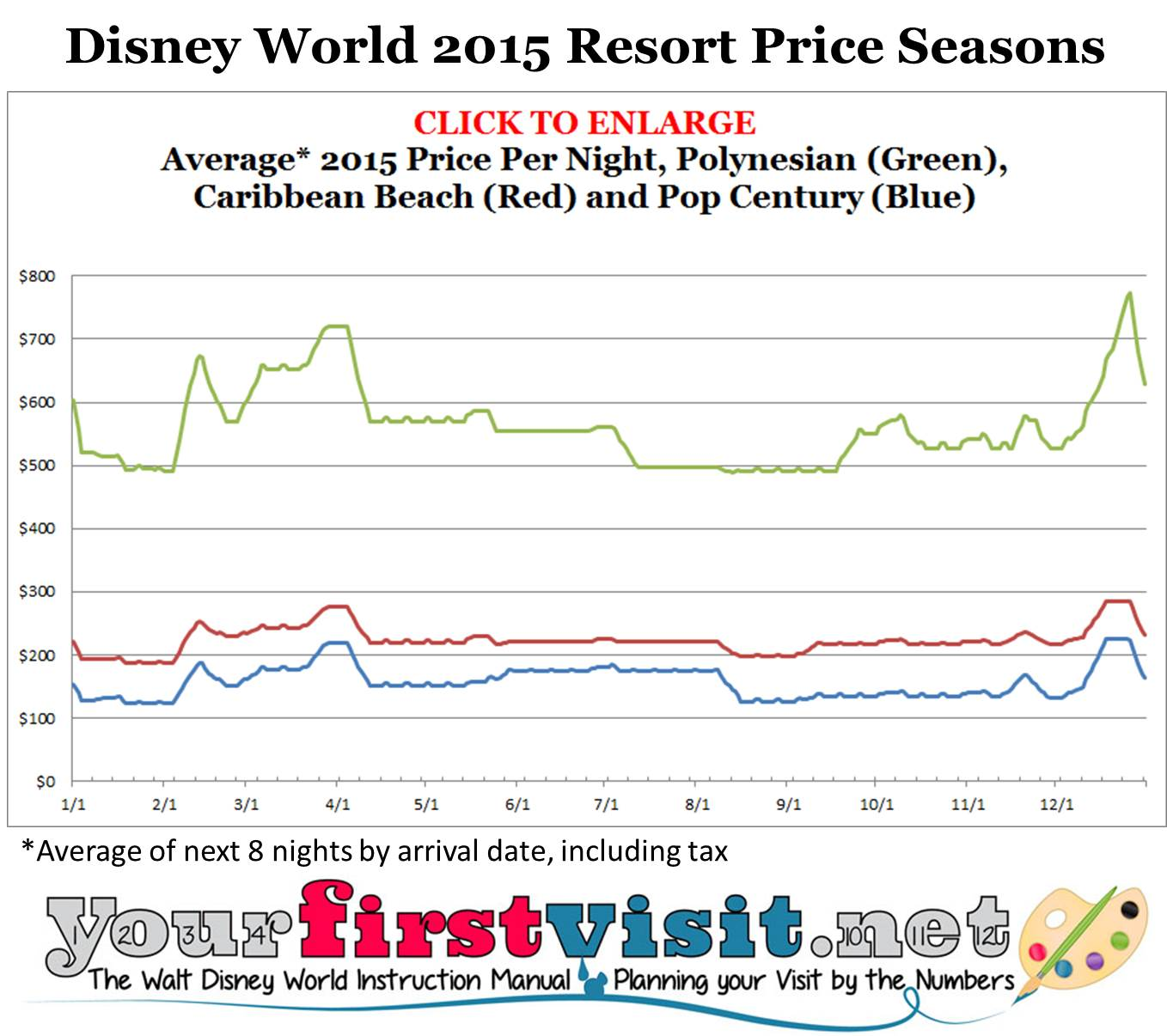 Disney World 2015 Resort Price Seasons from yourfirstvisit.net