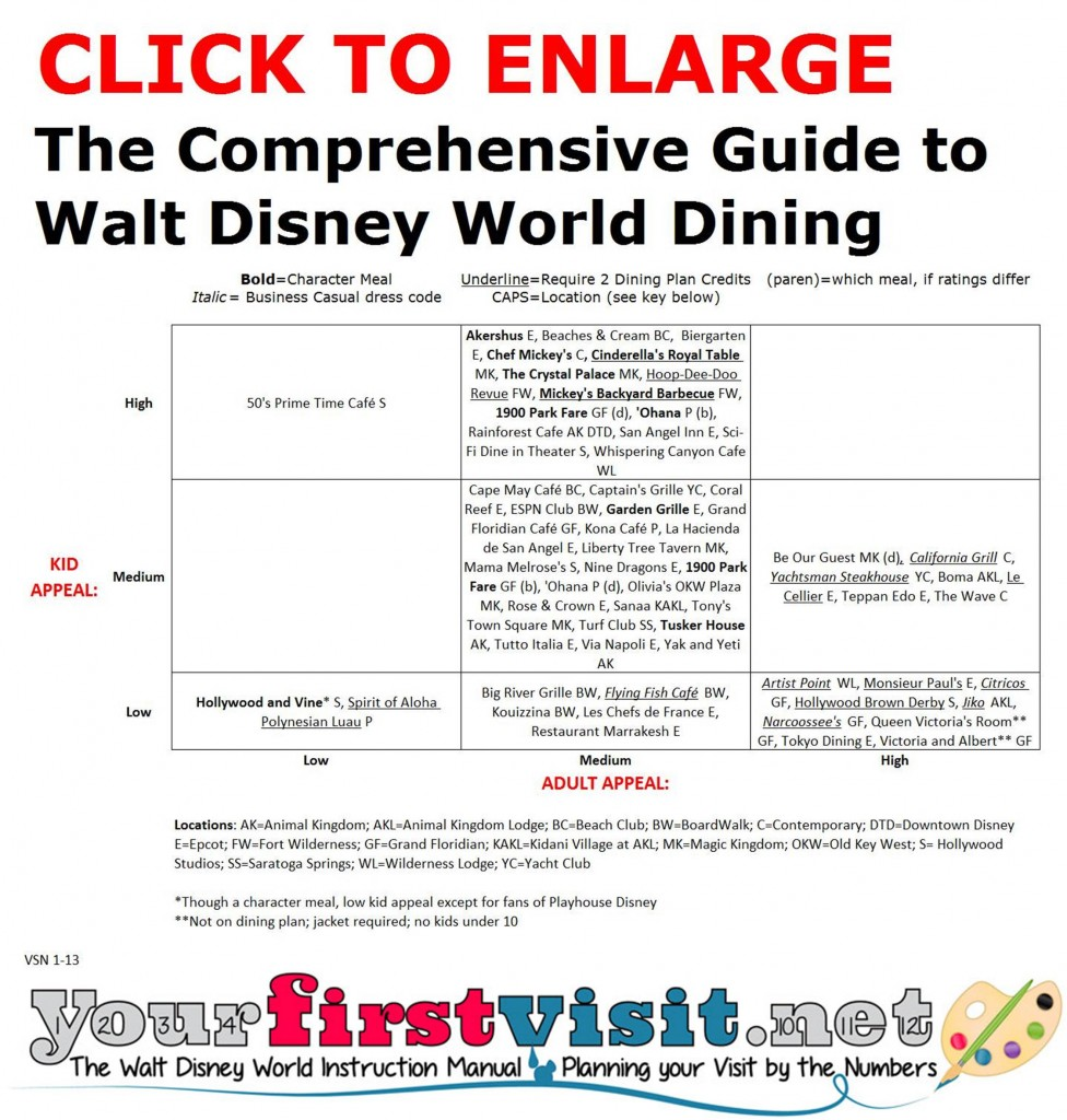 Guide to Disney World Dining from yourfirstvisit.net
