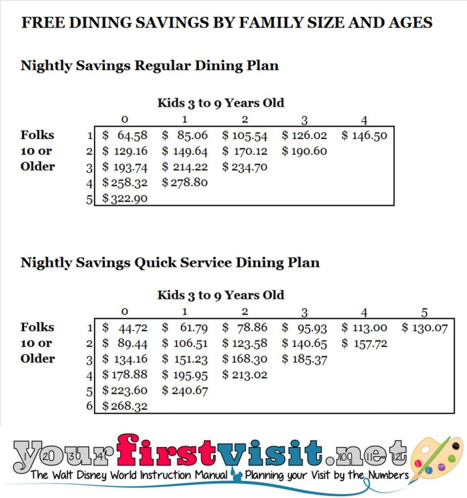 Free Dining Savings from yourfirstvisit.net