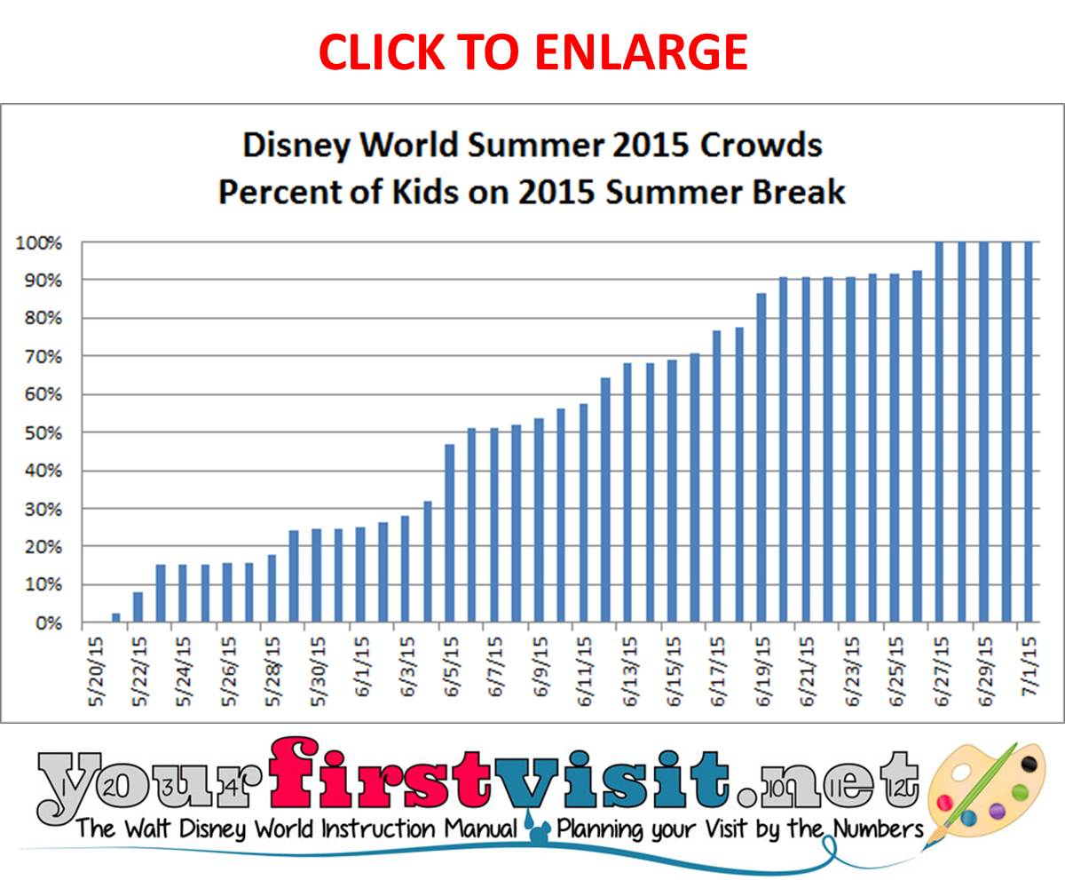 2015 Summer Crowds at Disney World from yourfirstvisit.net