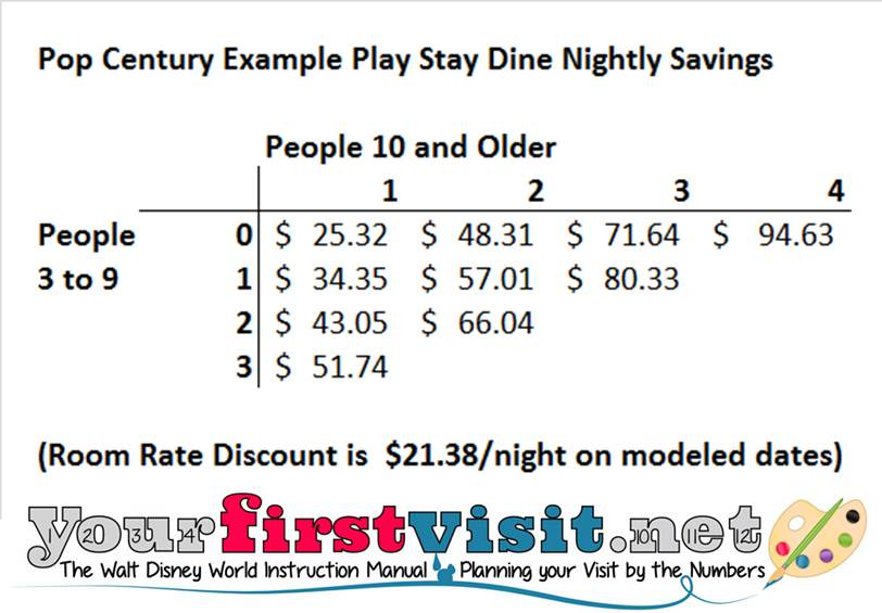 Rack Rate Savings Example Pop Century Stay Play Dine from yourfirstvisit.net