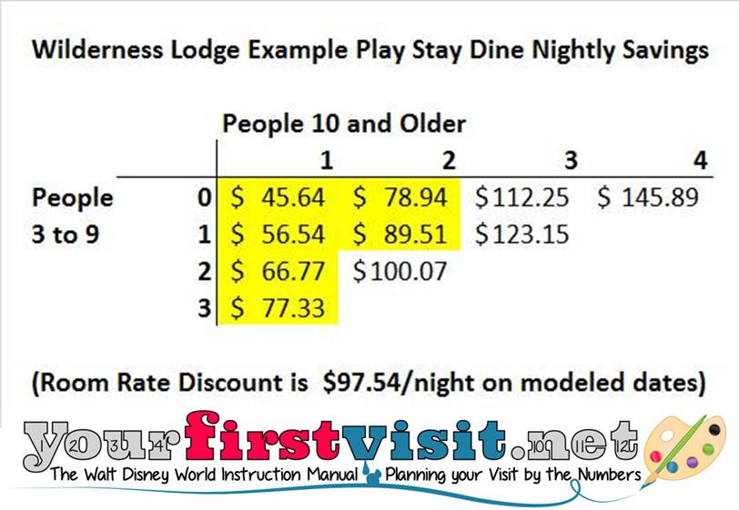 Rack Rate Savings Example Wilderness Lodge Stay Play Dine from yourfirstvisit.net