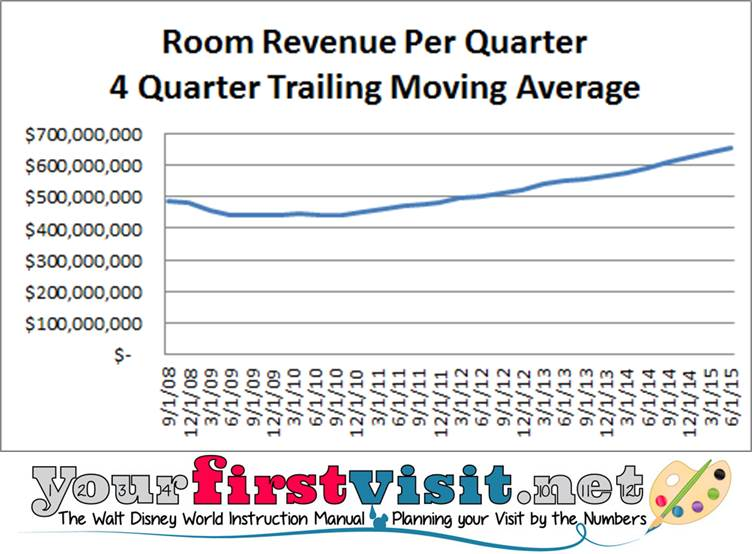 Disney Resort Revenues from yourfirstvisit.net