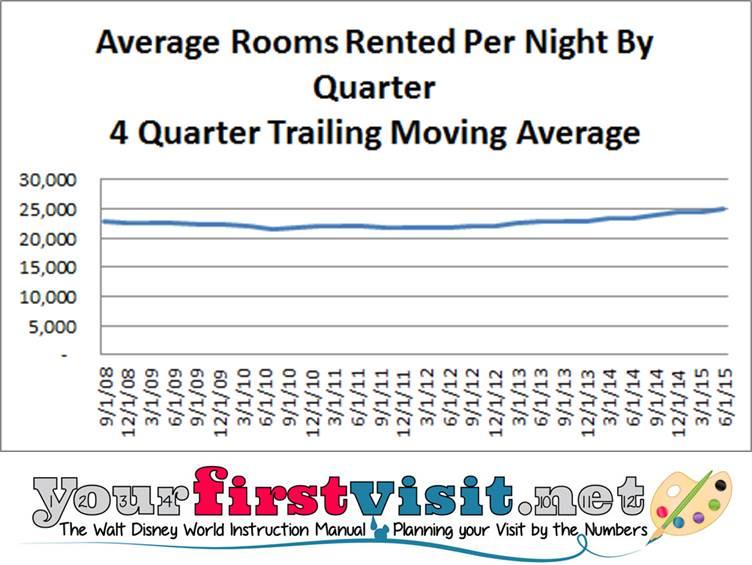 Disney Resort Rooms Rented Per Night from yourfirstvisit.net