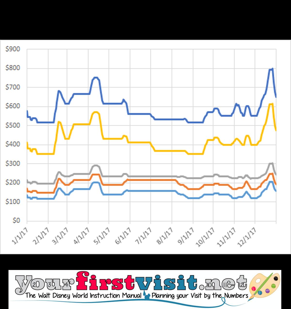 disney-world-2017-price-seasons-from-yourfirstvisit-net