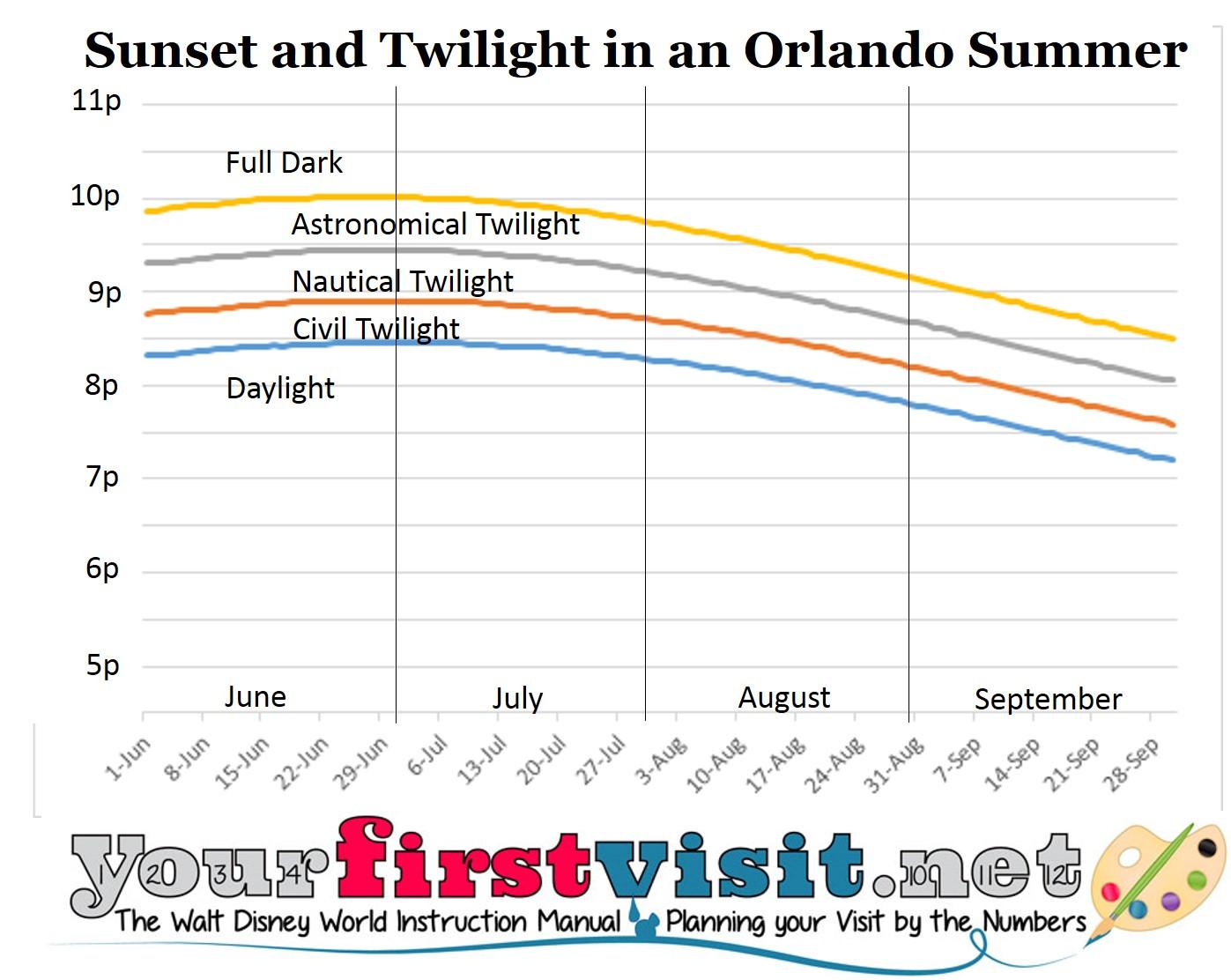 Summer Sunset in Orlando from yourfirstvisit.net