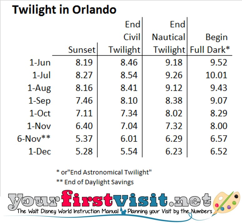 Twilight in Orlando from yourfirstvisit.net